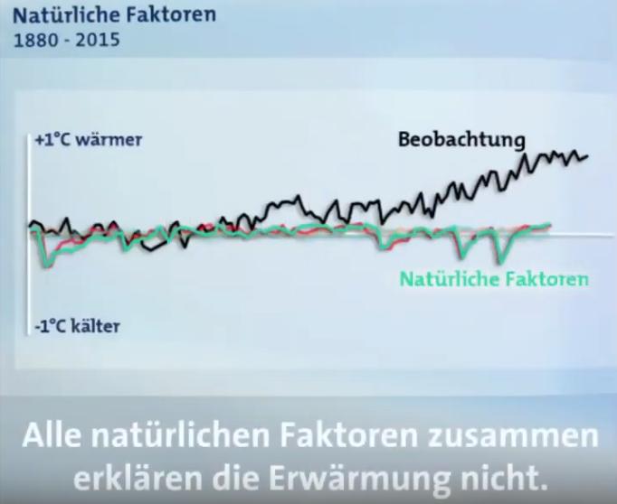 04-Natürliche-Faktoren-erklären-die-Erderwärmung-nicht
