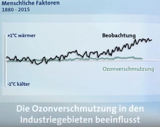 06-Ozonverschmutzung