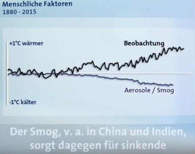 07-Aerosole-Smog