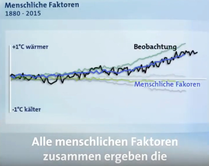 09-Alle-menschlichen-Faktoren-ergeben-die-gemessene-Erderwärmung