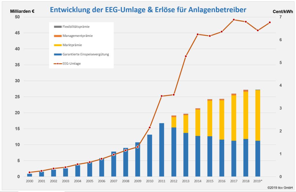 Entwicklung EEG-Umlage & -Erlöse 2000-2019