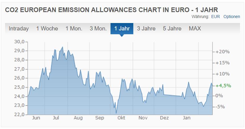 Preis EU-ETS-Zertifikate