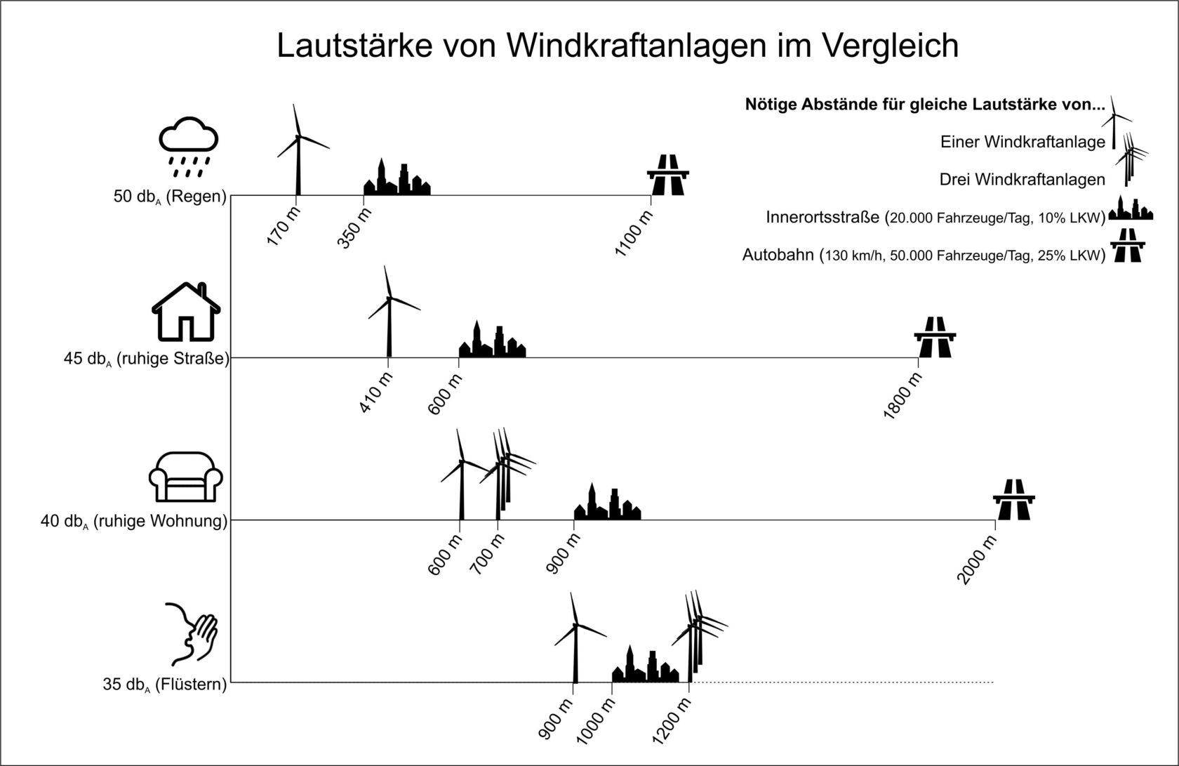 Das Bild vergleicht den notwendigen Abstand von Windrädern und Straßen für unterschiedliche Lautstärken