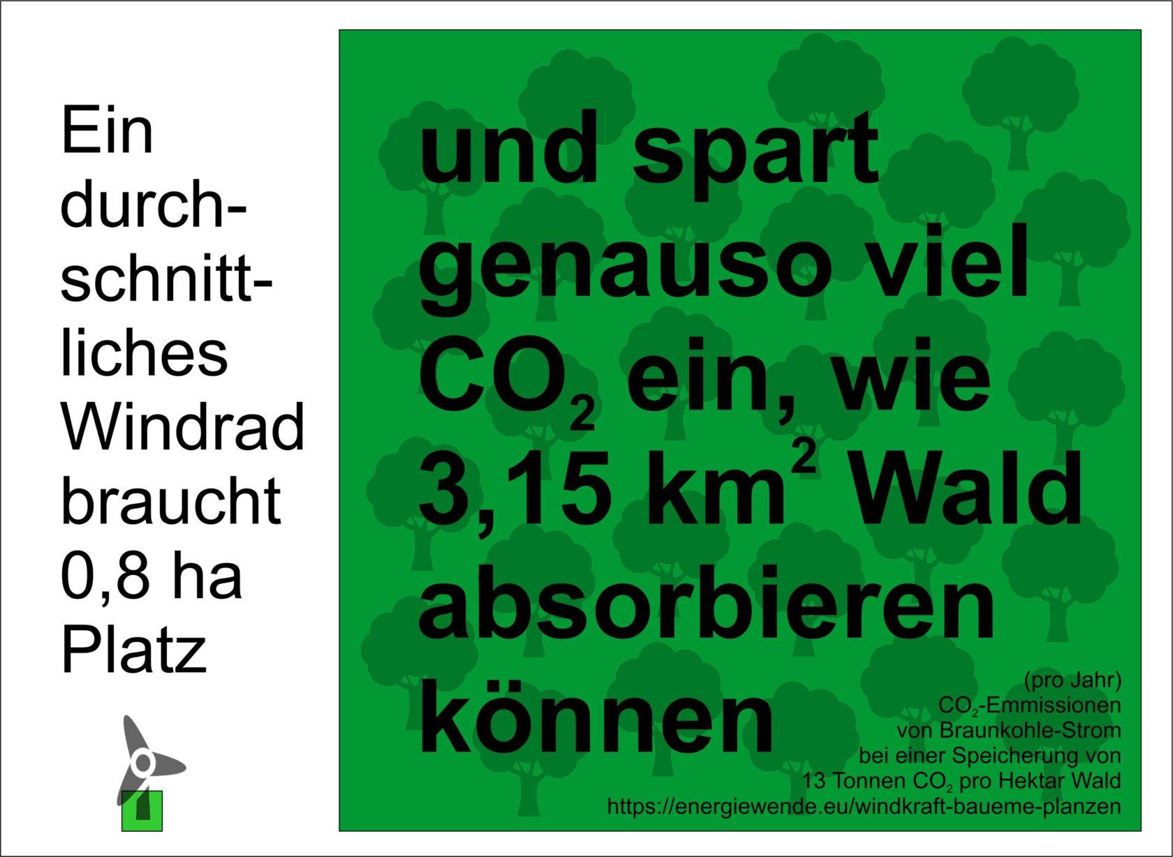 CO2-Vergleich Windrad / Bäume