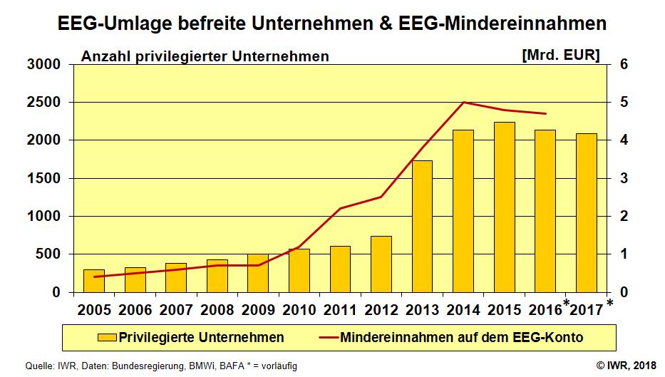 EEG-Befreiung
