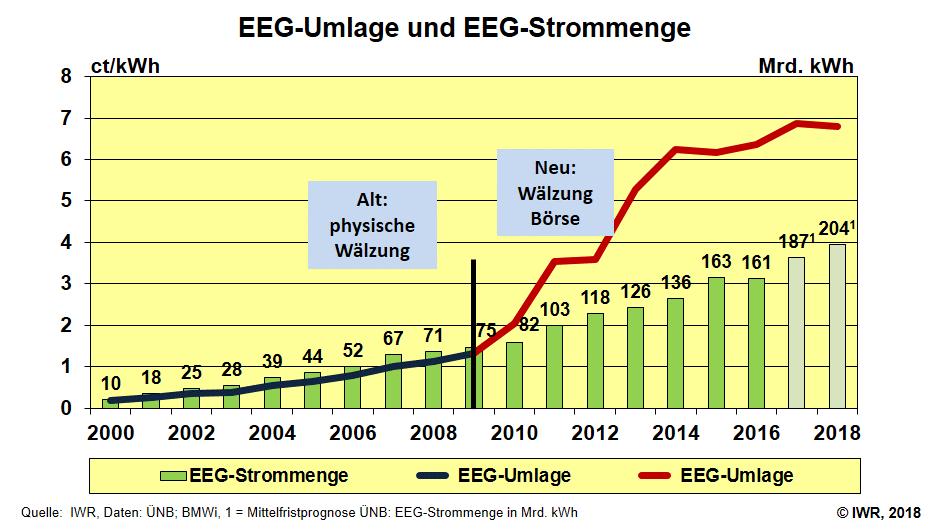 EEG-Paradoxon