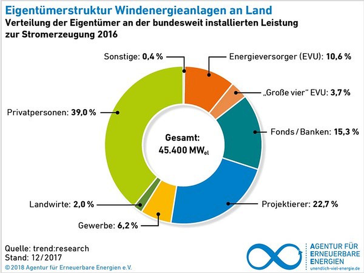 Eigentümerstruktur WEA Land