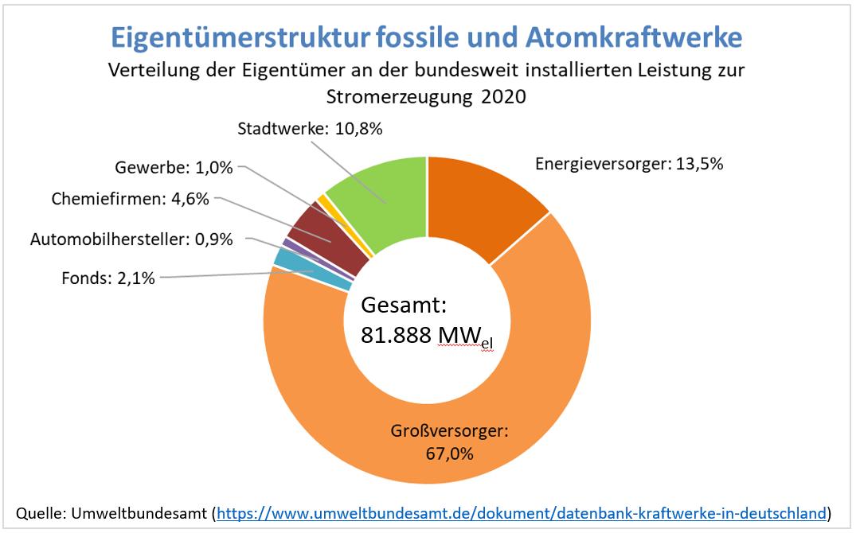 Eigentümerstruktur fossil und atom.jpg
