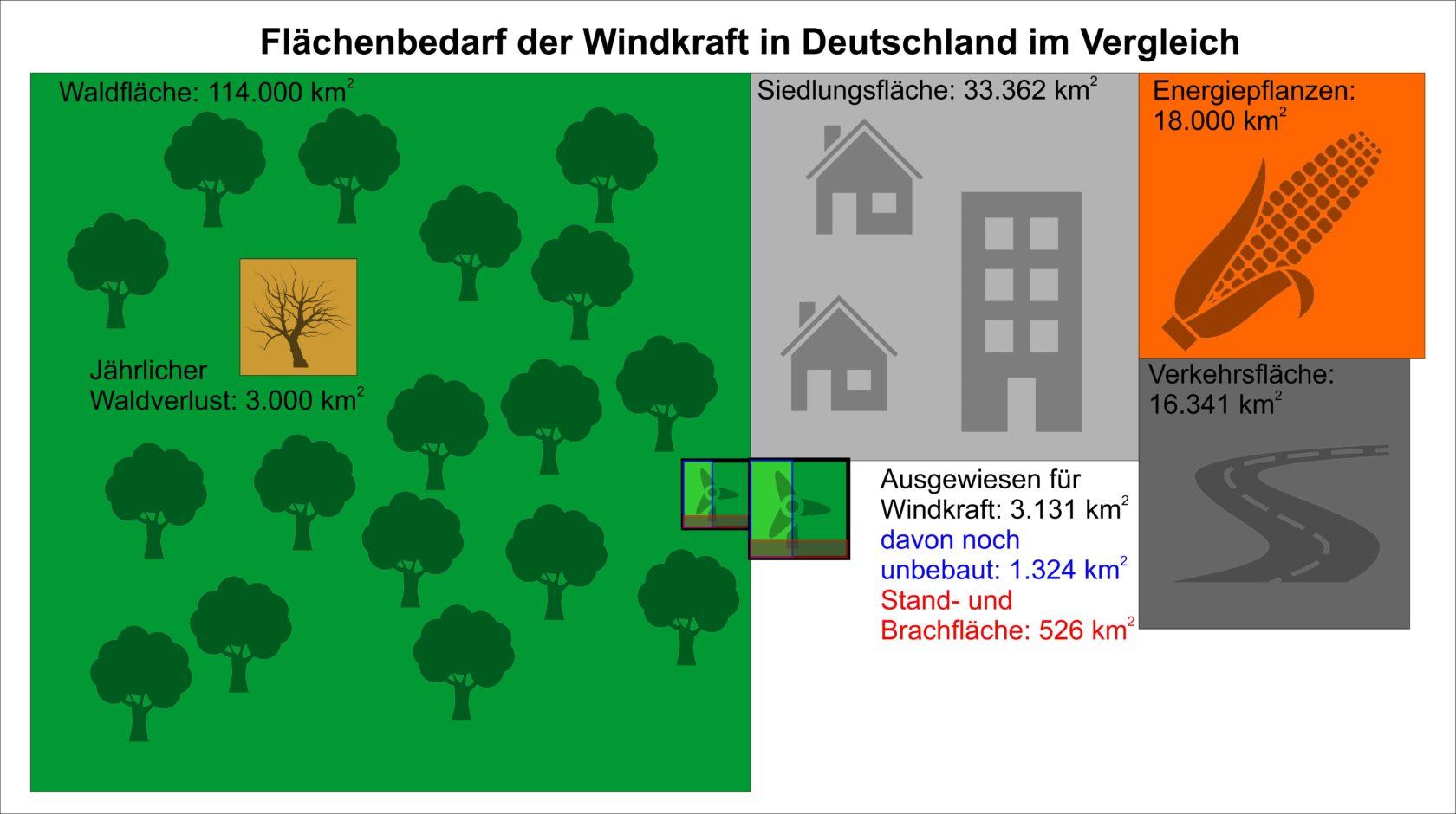 Flächenvergleich Windkraft Wald