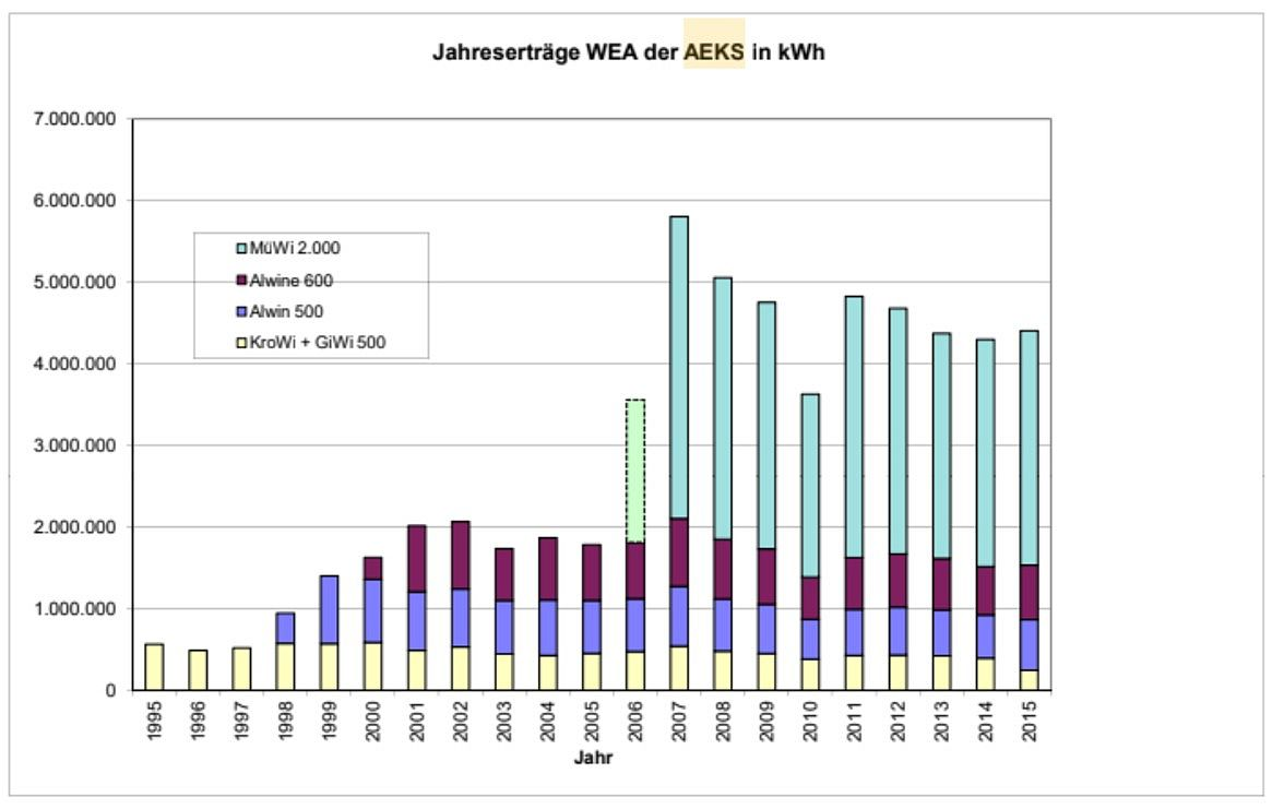 Jahreserträge WEA