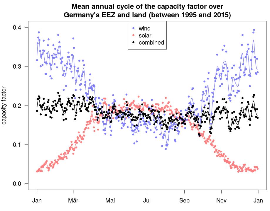 EE-Ertrag Jahreszyklus