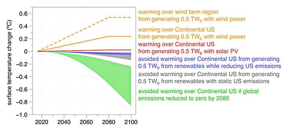 Warming Vs Cooling Through Wind Farms