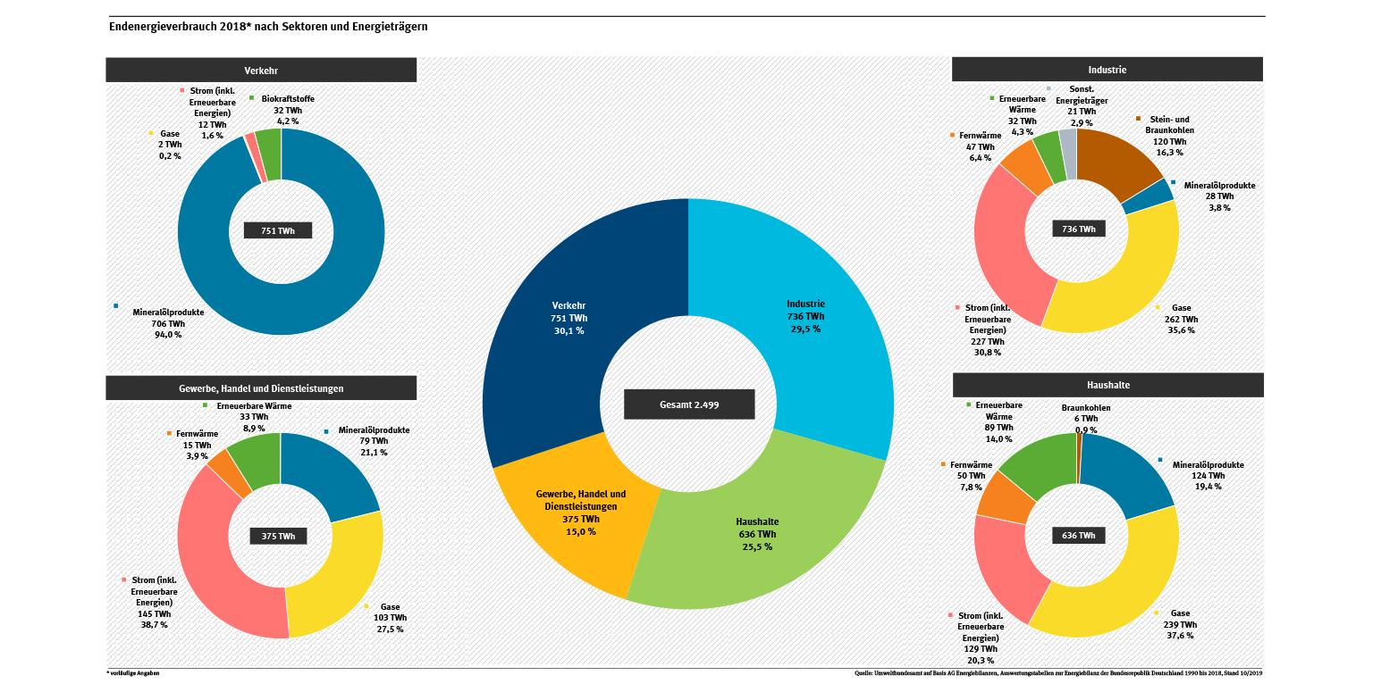 Primärenergie nach Sektoren und Energieträgern