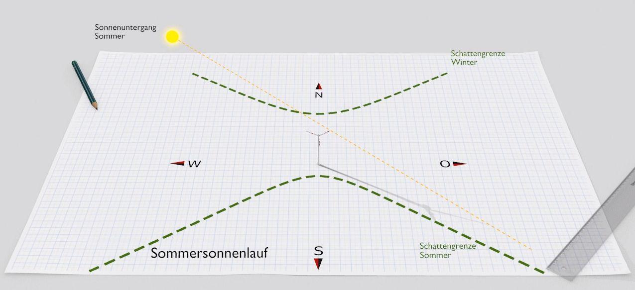 Astronomische Simulation Schattenwurf Windenergieanlage