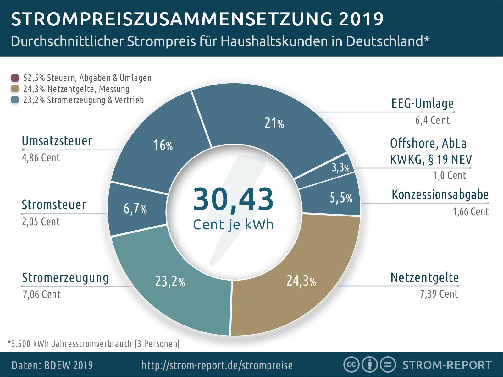 Zusammensetzung Strompreis 2019