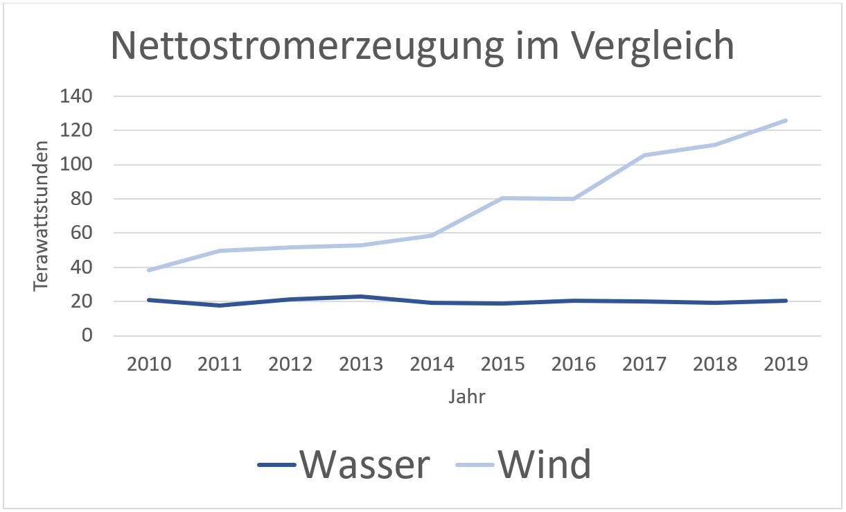 Stromerzeugung Wasser und Wind im Vergleich