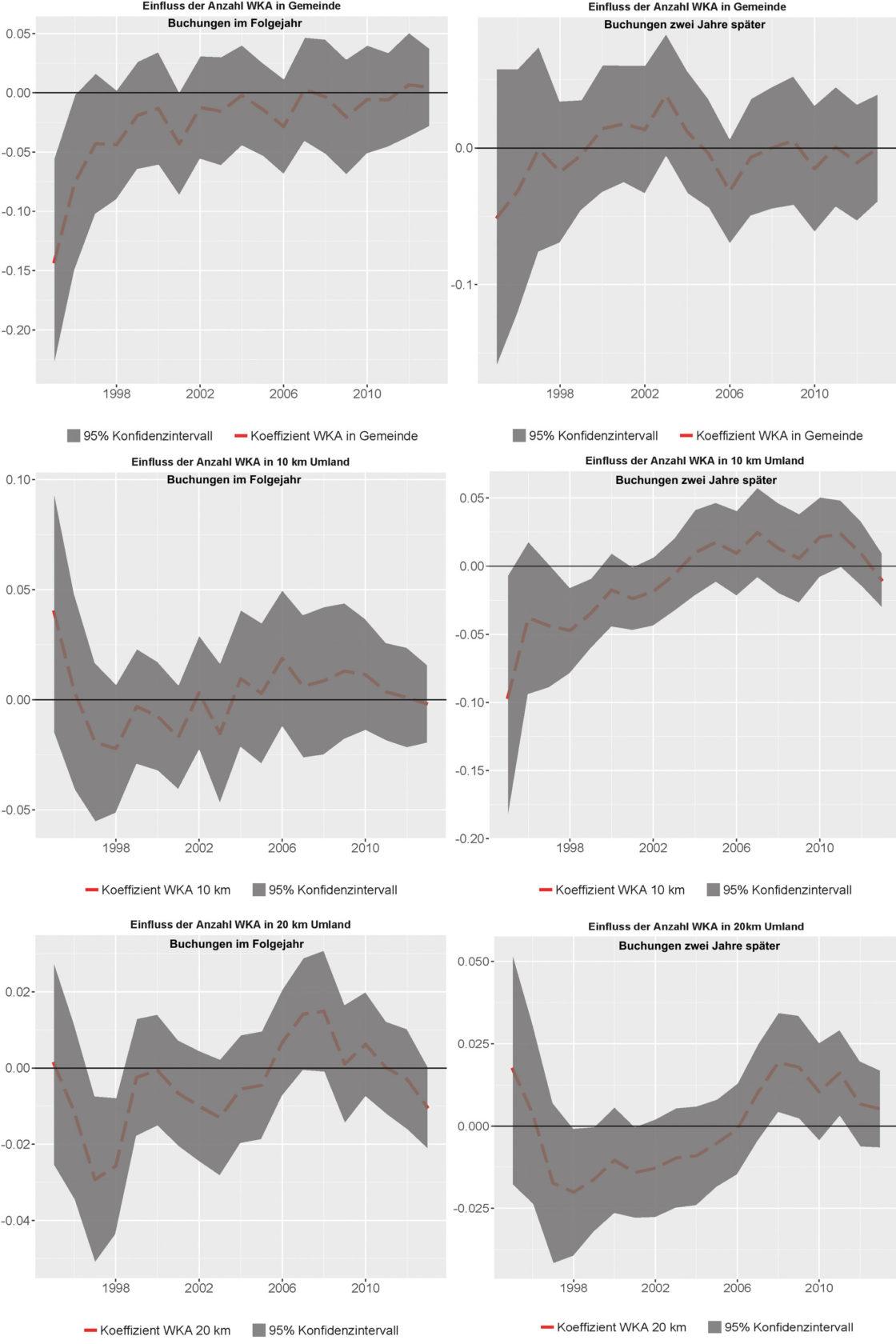 Korrelationen Windräder zu Übernachtungen