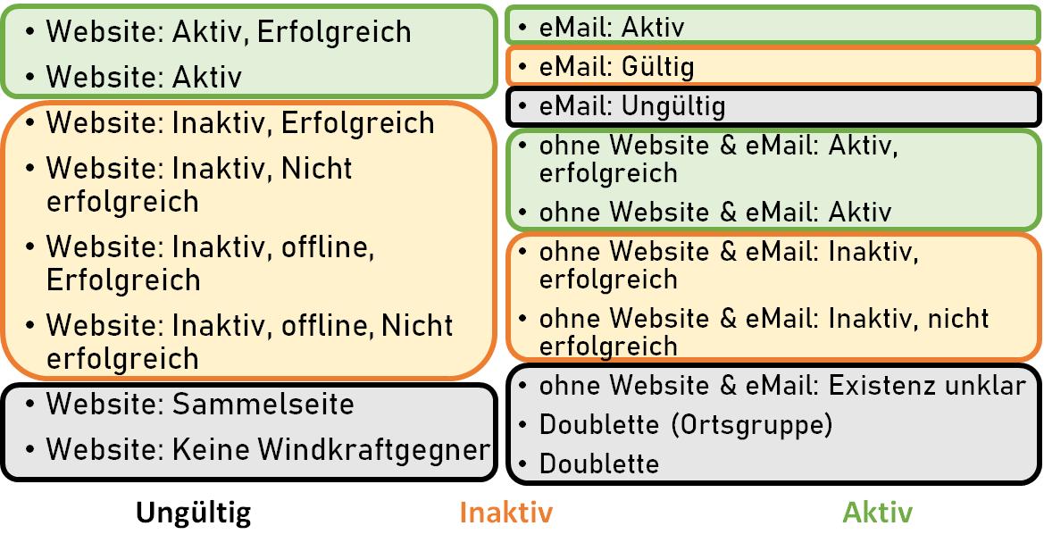 Klassifikationsschema der Einträge auf Vernunftkraft und Windwahn