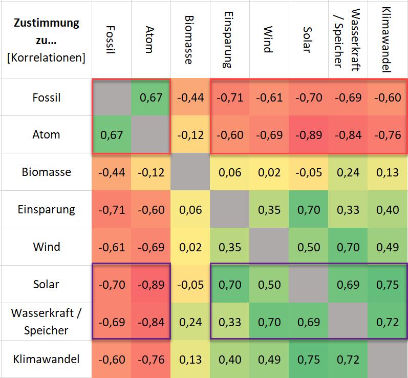 Korrelationen zwischen der Zustimmung zu bestimmten Energieoptionen und dem Klimawandel