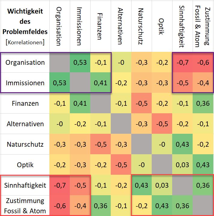 Korrelation zwischen den verschieden Problemfeldern und der Zustimmung zu fossilen und atomaren Energieoptionen