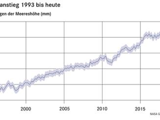 Meeresspiegelanstieg 1993 bis heute