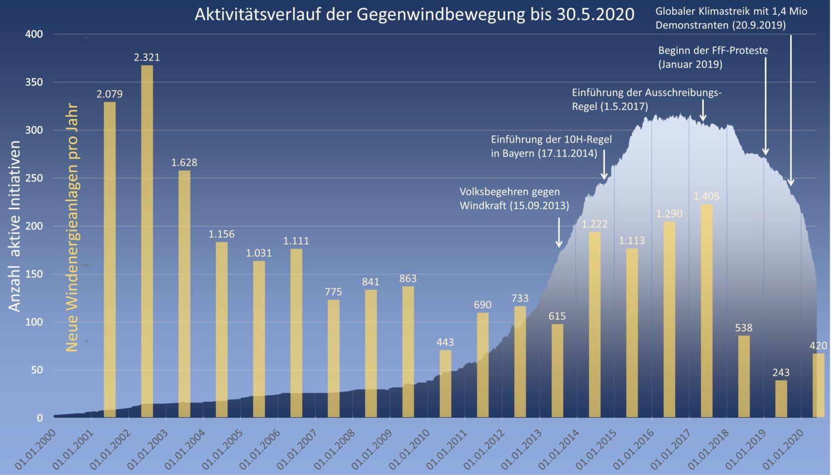Aktivitätsverlauf der Initiativen zwischen 2000 und 2020, soweit Daten vorliegen