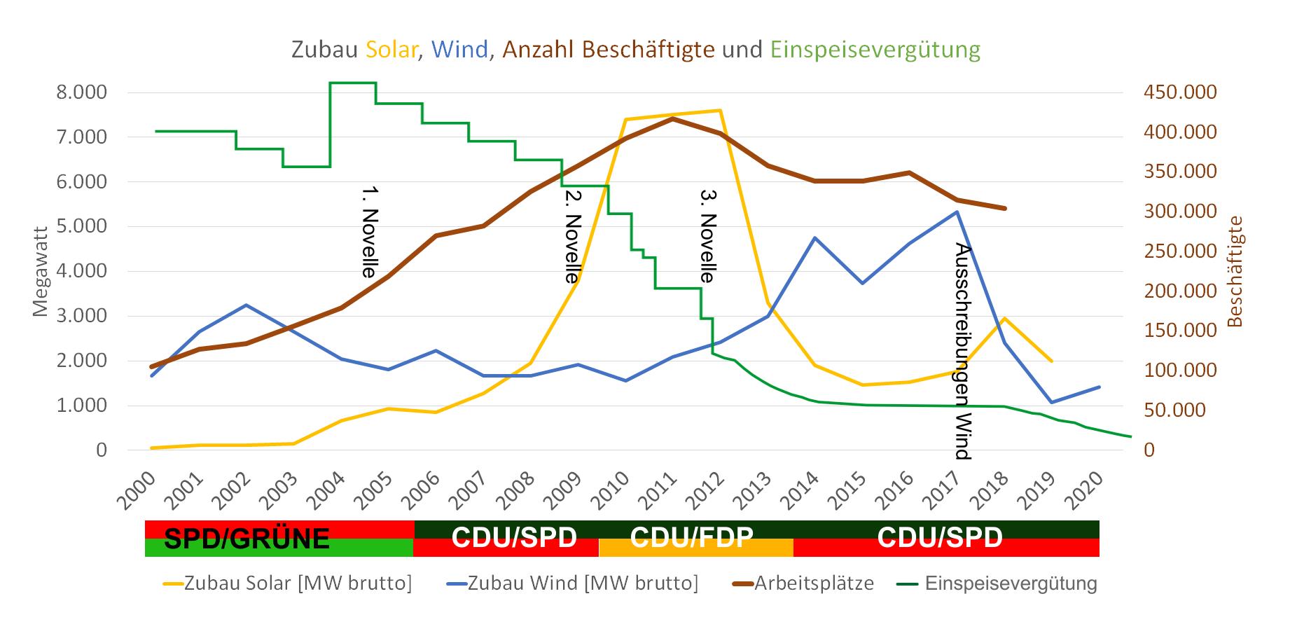 Ausbau der Erneuerbaren Energien