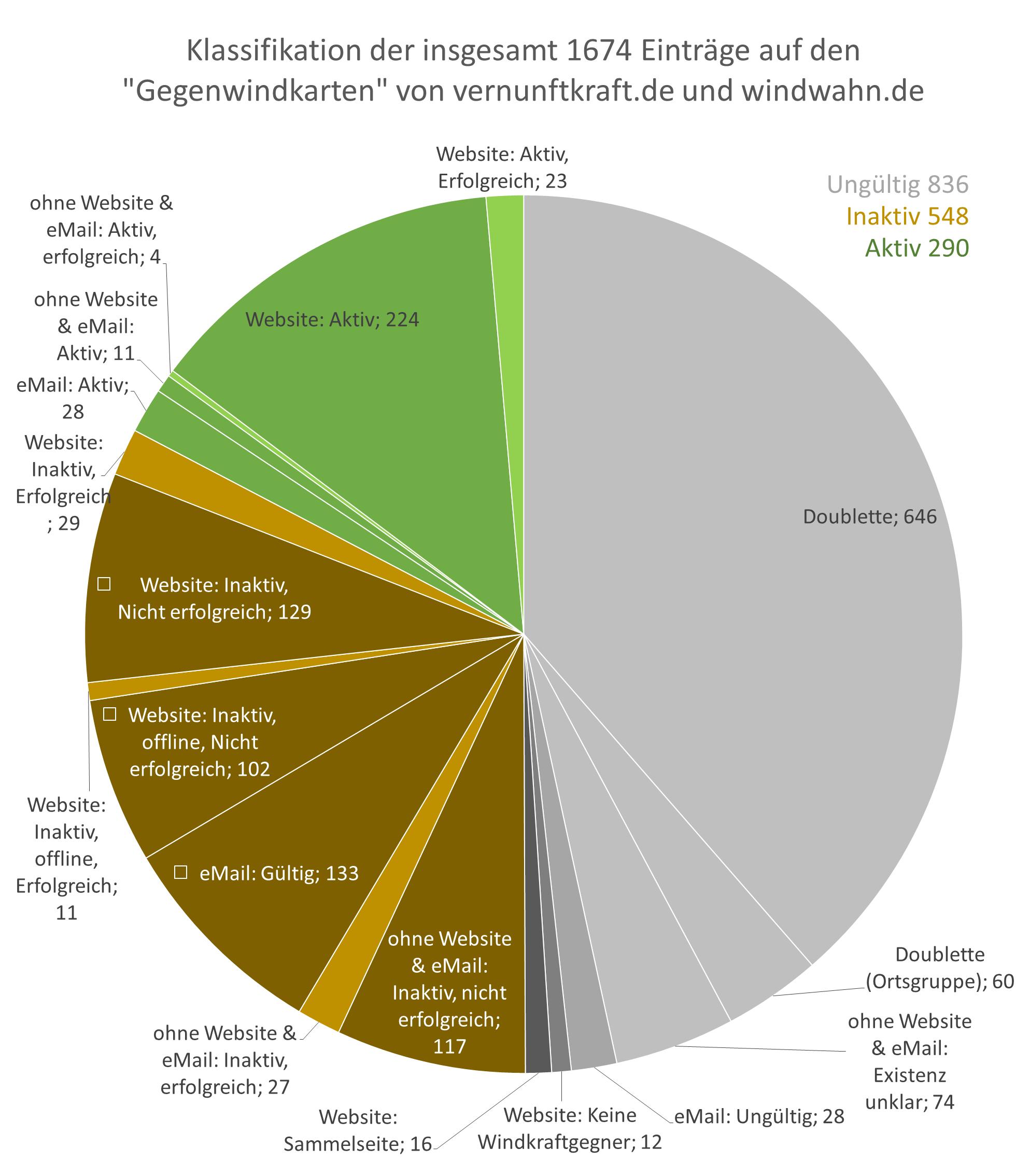 Klassifikation der Initiativen gegen Windkraft als Kuchendiagramm