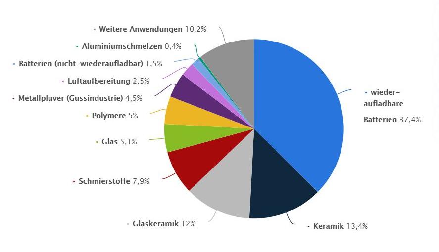 Anteil der weltweiten Verwendung von Lithium zur Herstellung von verschiedenen Produkten [14]