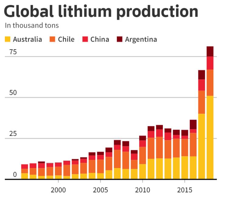 Produktionsmengen von Lithium durch die vier größten Produzenten