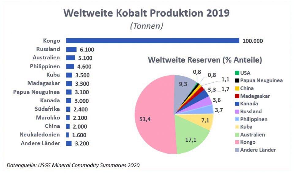 Kobaltabbau nach Ländern