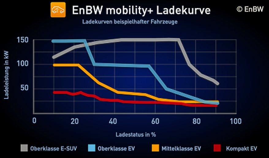 Ladekurven beispielhafter e-Fahrzeuge