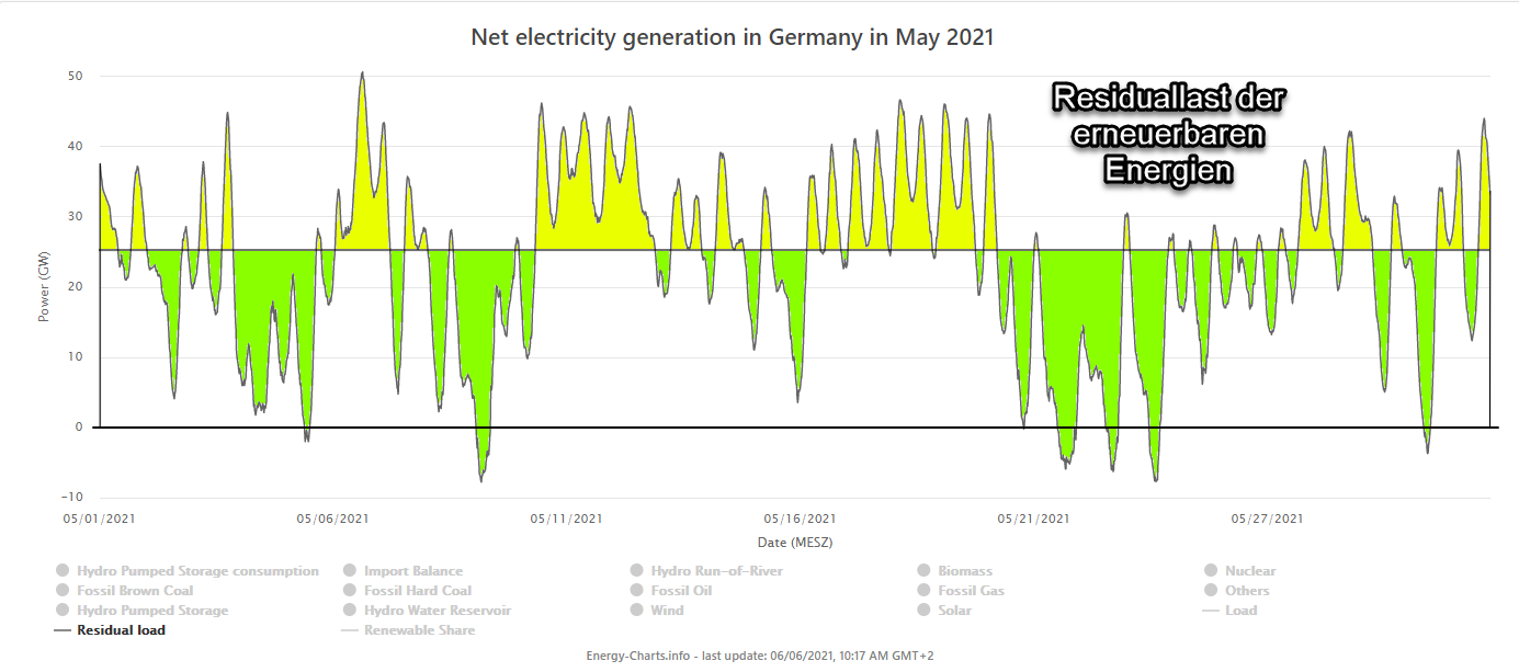 Verteilung der Residuallast im Mai 2021 bei verlustfreier Speicherung und Abgabe und einem EE-Zubau von 25GW