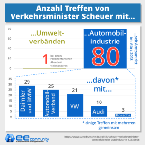 Anzahl Treffen von Verkehrsminister Andreas Scheuer seit Amtsantritt mit Umweltverbänden und der Automobilindustrie