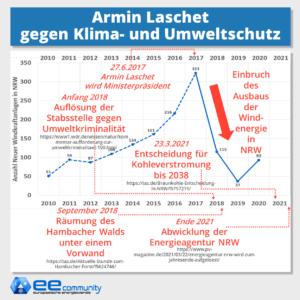 Armin Laschet gegen Klima und Umweltschutz: Liste der Anti-Umwelt-Entscheidungen in NRW
