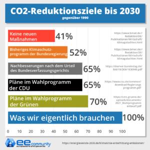 CO2 Reduktionsziele der aktuellen Maßnahmen der Bundesregierung und von CDU und Grünen laut Wahlprogramm