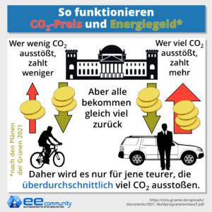 Funktionsweise von CO2 Preis und Energiegeld nach den Plänen der Grünen