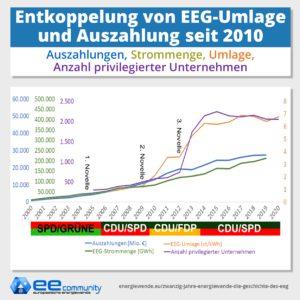 Kosten des EEG: Vergleich der Auszahlungen, Strommenge, Umlage und der Anzahl der Privilegierten Unternehmen