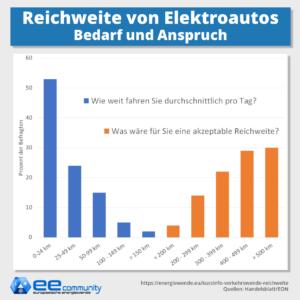 Reichweite von Elektroautos: Bedarf und Anspruch