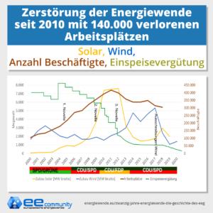 Zubau der Erneuerbaren Energien: Vergleich von Solar, Wind, Anzahl Beschäftigte, Einspeisevergütung