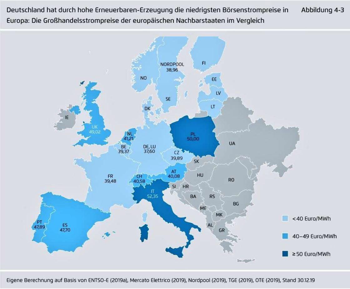 Bild 5: Durchschnittliche Großhandelspreise 2019 in der EU: Deutschland hat die niedrigsten Preise. Quelle: Agora-Energiewende 2020.