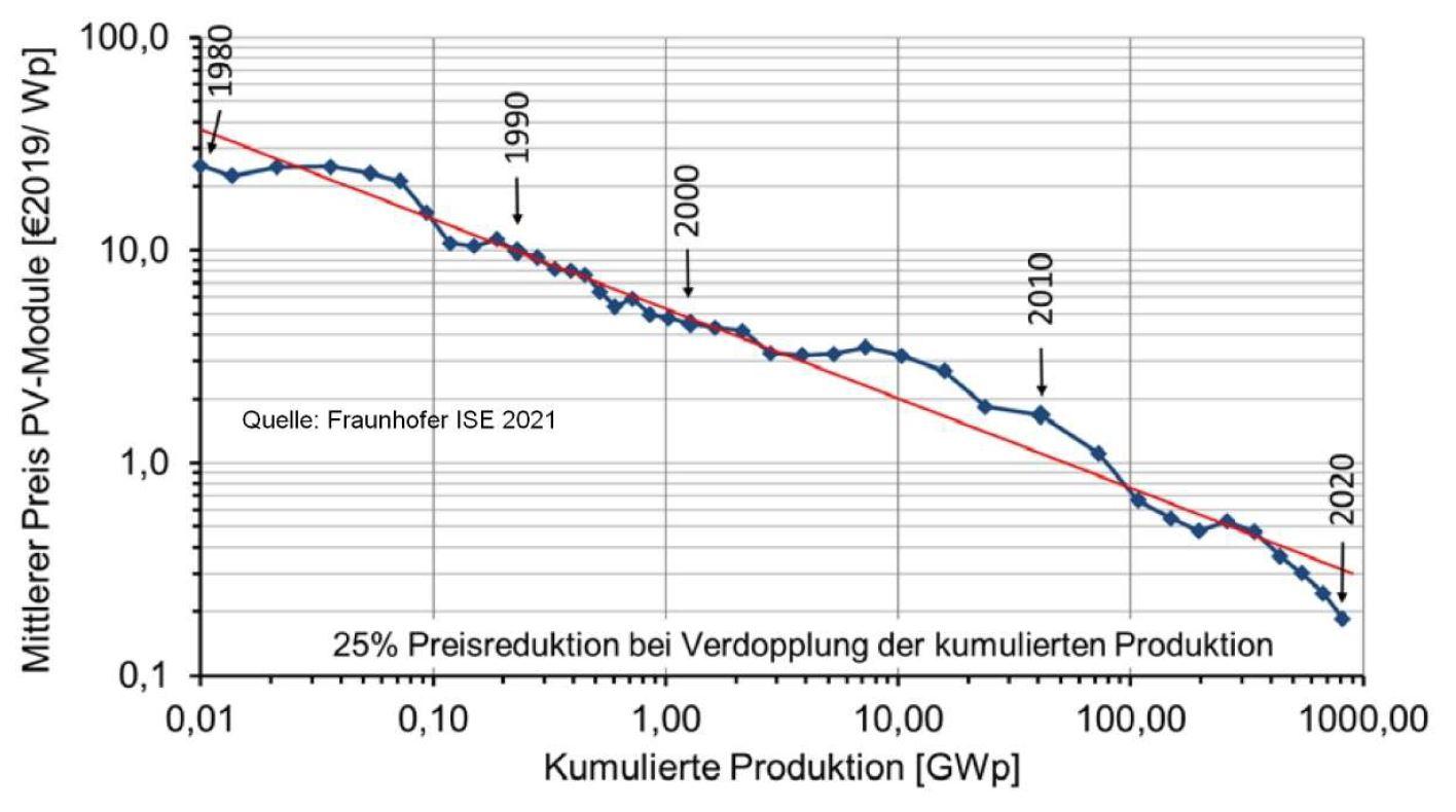 Entwicklung der Kosten für Solarmodule 1980-2020