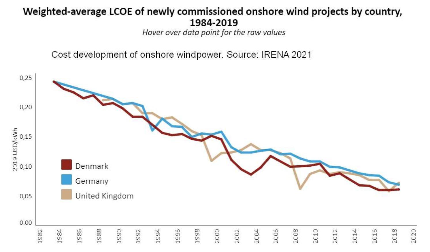 Preisentwicklung der Kosten für Windstrom in Deutschland, UK, Dänemark 1982-2020.