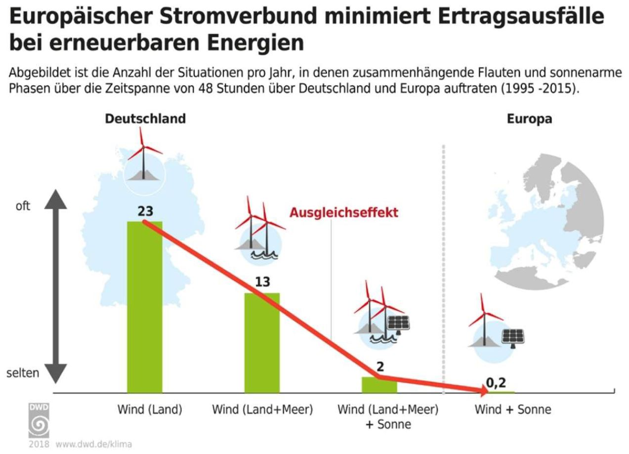 Bild 3: Reduktion der Häufigkeiten von Ertragsausfällen von Wind- und Sonnenenergie durch Ausweitung der betrachteten Systemgrenzen. Quelle: Deutscher Wetterdienst 2018.