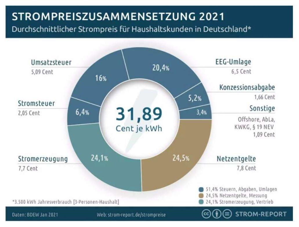 Bild 4: Strompreiszusammensetzung für Haushalte in Deutschland 2021: Nur 24,1% sind tatsächliche Stromerzeugungskosten.